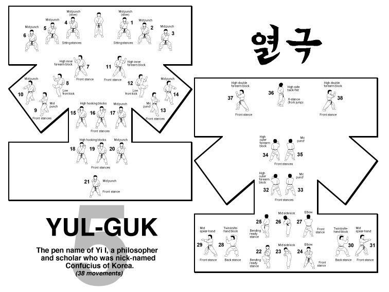 5. Yul Gok