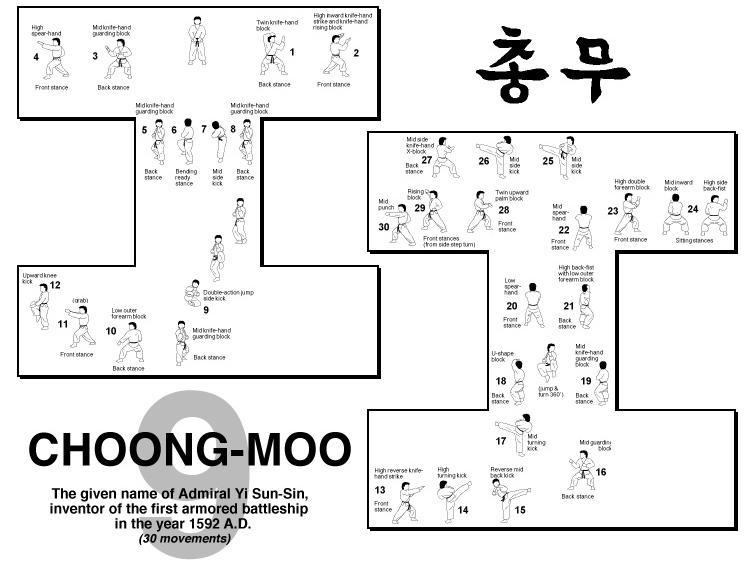 9. Choong Moo