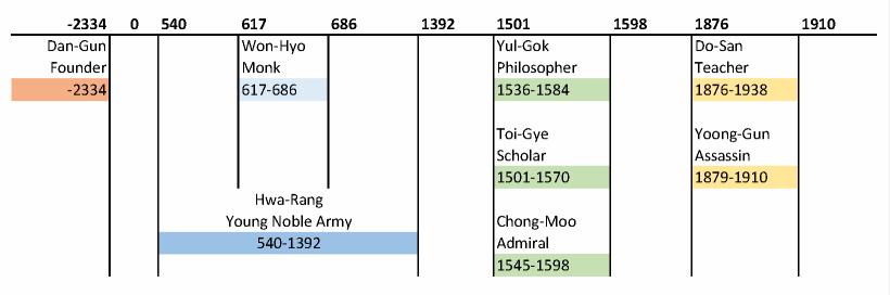 TKD Pattern-Timeline
